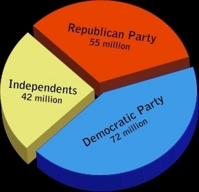 US political paralysis: distribution of voters according to the major parties - Source : RabaReview, 04/2011
