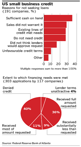 Lex: US small business credit