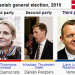 Dania-elections