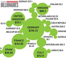 finban-ekonom-billionares